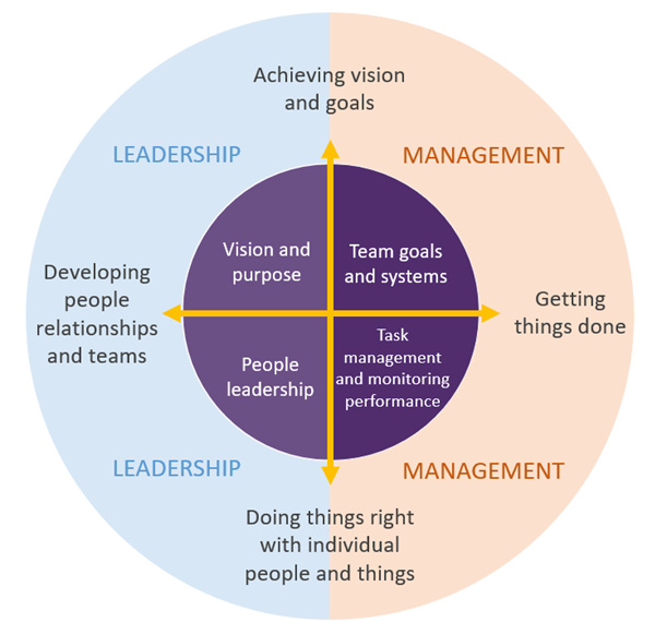 Leadership and Management framework developed by the Future Institute of Australia